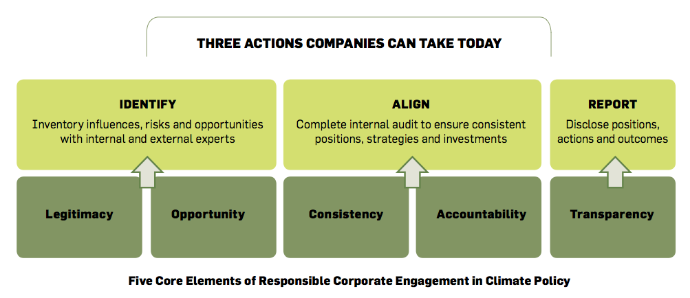 Three Actions Diagram
